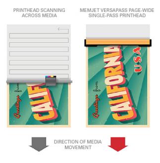 inkjet printing technology - Single pass versus scanning printhead